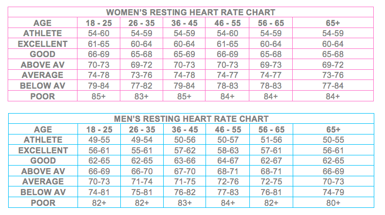 Resting Heart Rate Charts Tbe Crfitness