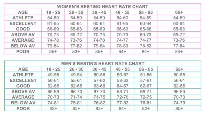 Resting Heart Rate Charts TBE
